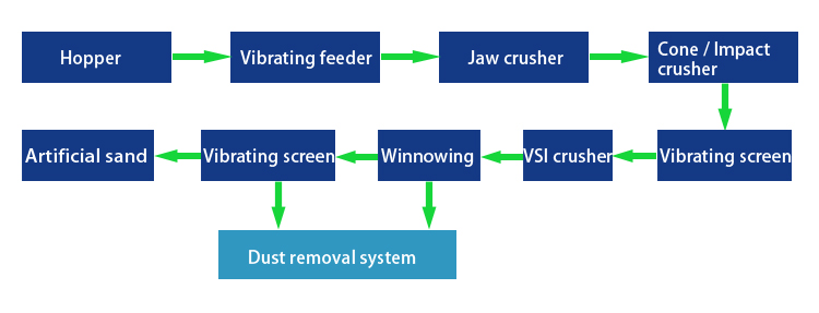 Dry process flow of manufactured sand