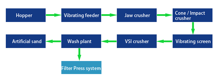 Wet process flow of manufactured sand