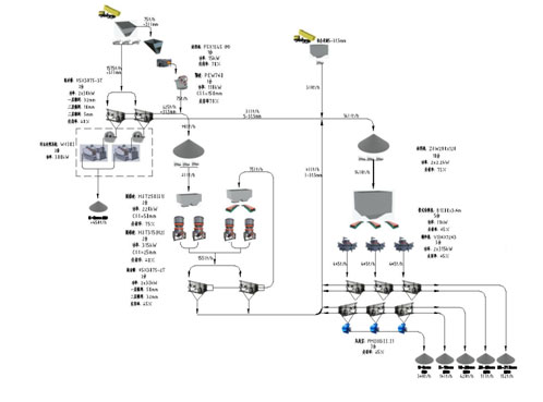 Aggregate production system